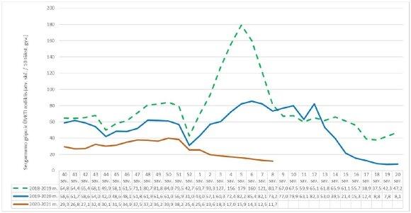 Sergamumas gripu ir ŪKTVI 2021 m. 8 savaitę