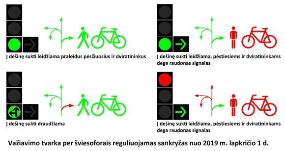 Šviesoforų reguliavimas