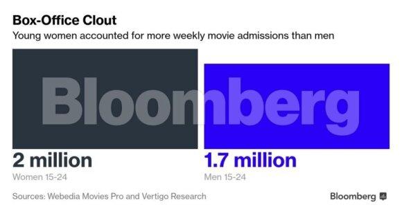 Žinutė Holivudui: jaunos moterys eina į kiną dažniau nei vyrai
