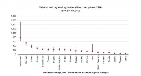 Žemės nuomos kaina ES