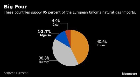 Karai, perversmai, kad ir kas nutiktų – niekas nesustabdo trečios didžiausios dujų tiekėjos Europai