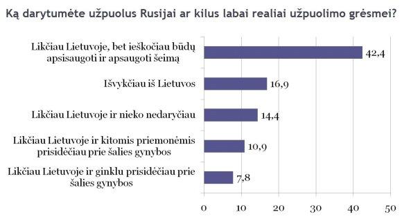 Ką darytų gyventojai, Rusijai užpuolus Lietuvą