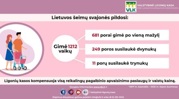 Kasmet Lietuvoje pagalbinio apvaisinimo būdu gimsta 400 kūdikių