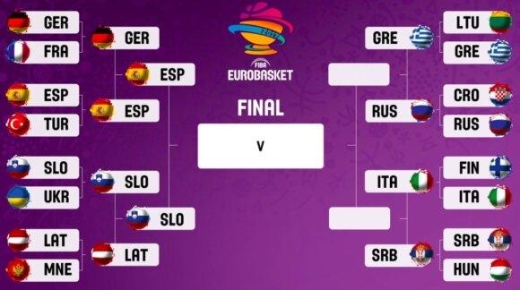 Europos krepšinio čempionato atkrintamosios varžybos