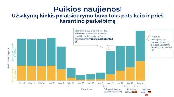Grožio procedūrų išsiilgusiems lietuviams padidėjusios kainos – nė motais: užsakymai augo 9 kartus