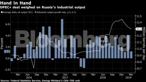 Rusijos ekonomika suteikia Putinui priežasčių nepratęsti OPEC+ susitarimo