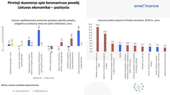 Duomenys apie koronaviruso poveikį