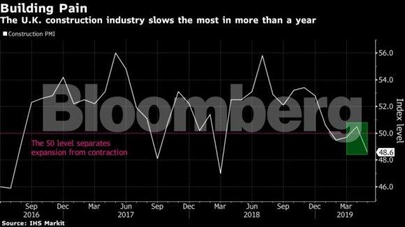 JK statybų pramonė pasiekė lėčiausią tempą per daugiau nei metus