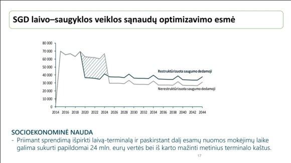 """""""Klaipėdos naftos"""" inf."""