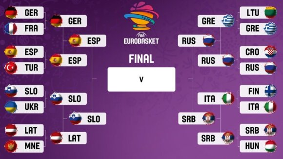 Eurobasket pusfinaliai
