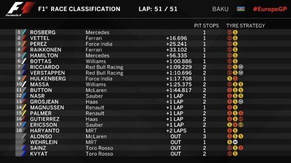 Baku Grand-Prix rezultatai