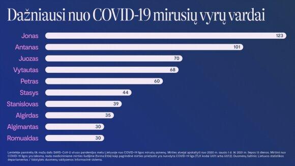 Apskaičiavo, kokie vardai dažniausiai minimi COVID–19 mirčių statistikoje.