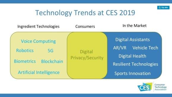 CES 2019 tendencijos