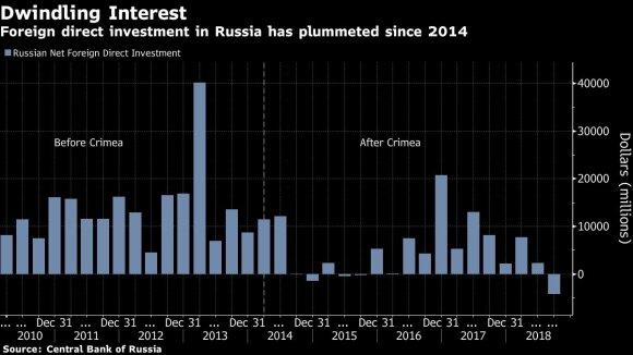 Penkeri metai po okupacijos: Krymas Rusijai kainavo nesuvokiamą sumą