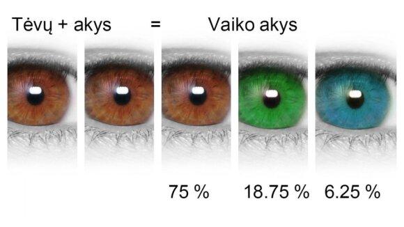 Dominuojantys akių genai