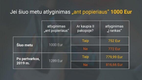 """Jei šiuo metu atlyginimas """"ant popieriaus"""" 1000 Eur"""
