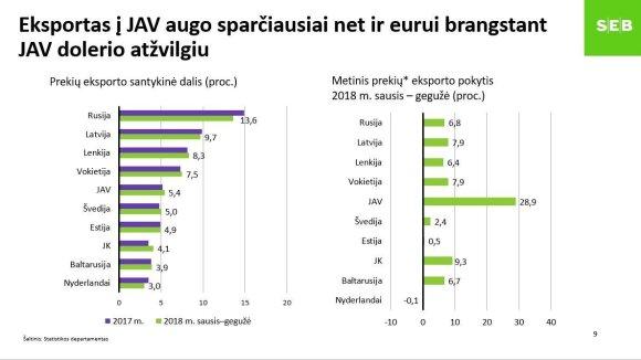 SEB banko makroekonomikos prognozės