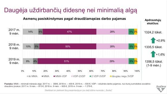 Asmenų pasiskirstymas pagal draudžiamąsias darbo pajamas