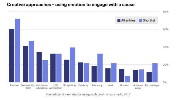 WARC tyrimas: kas sieja už efektyvumą apdovanotas reklamas