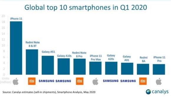 2020 metų pirmojo ketvirčio telefonų pardavimų rezultatai