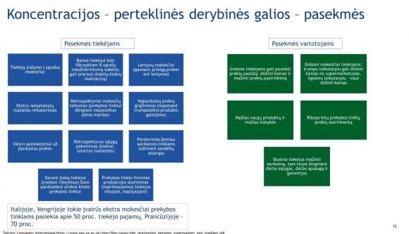 Prekybos tinklų reguliavimo planas