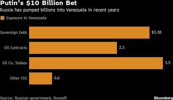 Rusijos pinigai Venesueloje