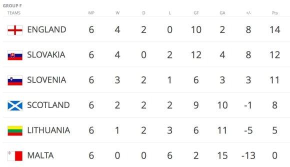 Pasaulio čempionato atrankos F grupės turnyro lentelė