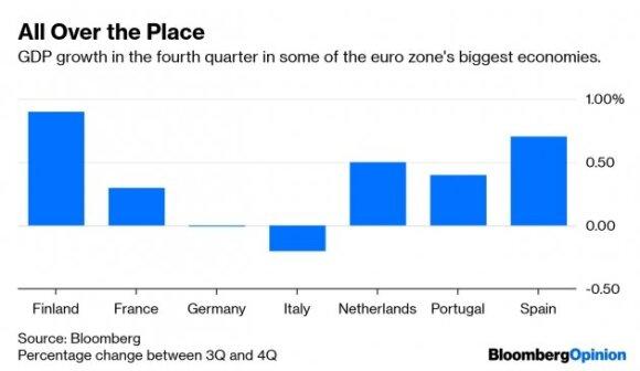 Ferdinando Giugliano. Kas gi kamuoja euro zonos ekonomiką?