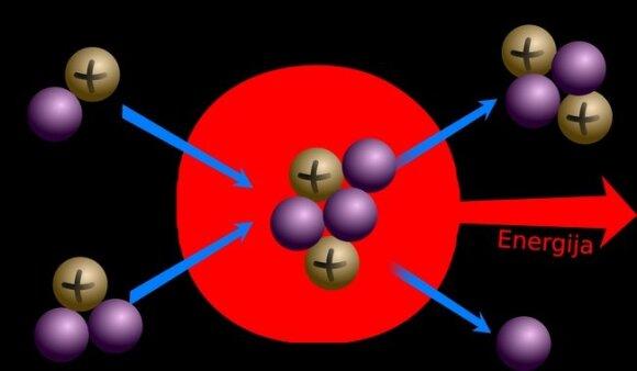Kaip veikai branduolinė sintezė?