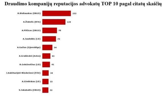 Bankų atstovus pagal matomumą viešojoje erdvėje vejasi telekomunikacijų sektorius