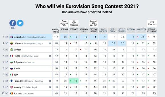 Lažybininkų prognozės / Foto: eurovisionworld.com