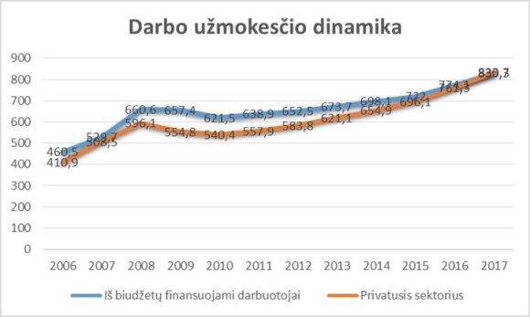 Darbo užmokesčio pokyčiai viešajame ir privačiajame sektoriuose