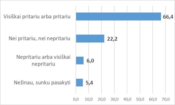Lietuvoje profilaktiniai skiepai vaikams turėtų būti privalomi (proc.)