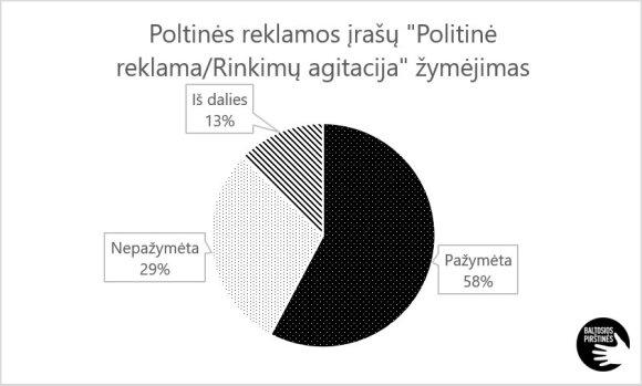 Visuomeninių rinkimų komitetų analizė - nuo sąsajų su organizacijomis iki politinės reklamos pažeidimų