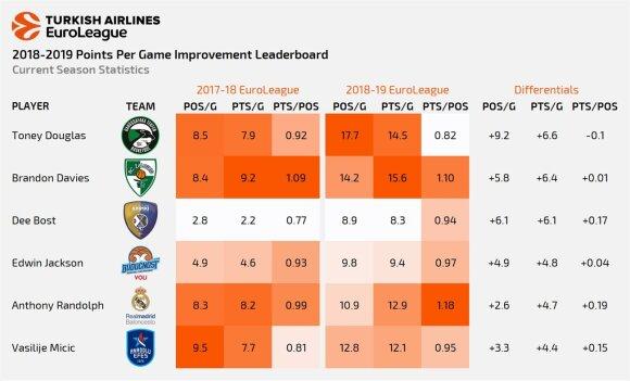 Didžiausią pažangą rezultatyvumo statistikos skiltyje padarę žaidėjai