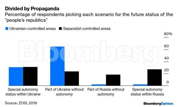Netikėti apklausos Rytų Ukrainoje rezultatai siunčia signalą Zelenskiui