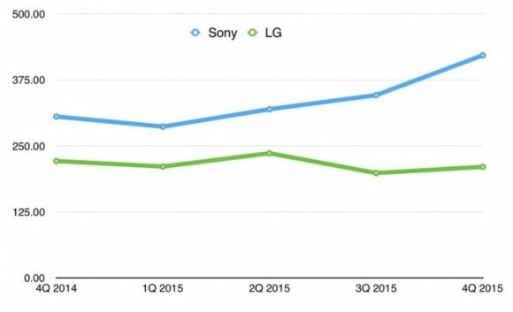 Vidutinės Sony ir LG telefonų kainos. Topcom.lt nuotr.