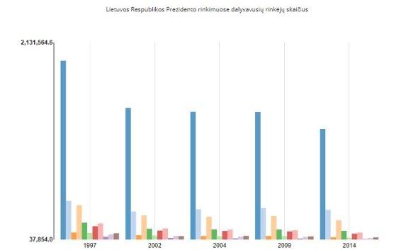 Palygino, kuo skiriasi balsavimas kaime ir mieste