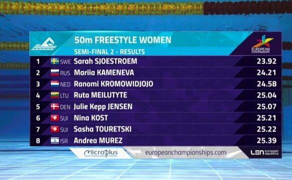 50 m laisvu stiliumi pusfinalio rezultatai