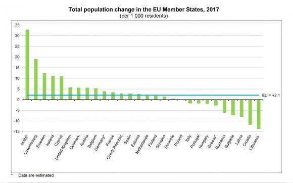 Изменение численности населения стран Европейского Союза