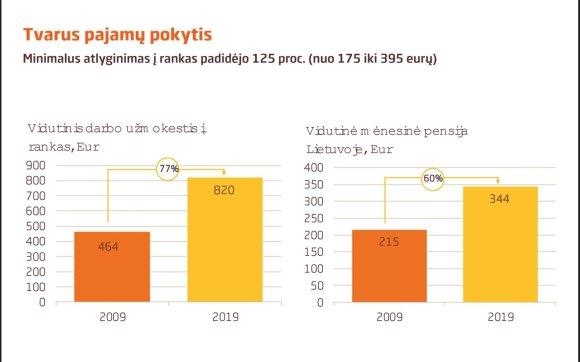 Pajamų ir pensijų augimas per dešimtmetį