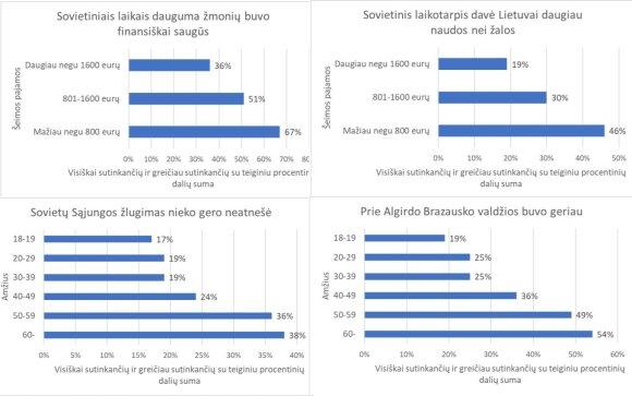 Исследование мнения жителей Литвы, поразившее авторов: реальное положение отражает опасные тенденции