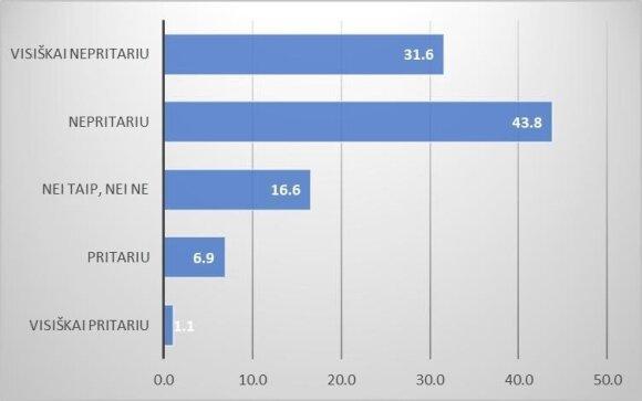 1 pav. Prailginti mokslo metai pagerins Lietuvos moksleivių mokymosi rezultatus (proc.)