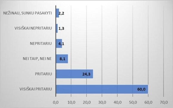 2 pav. Seimo narių skaičius turėtų būti sumažintas nuo 141 iki 121 (proc.)