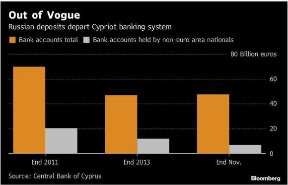 Rusų pinigai Kipre