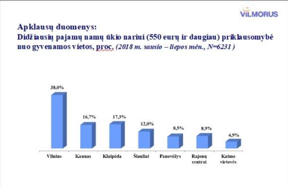 """""""Vilmorus"""" duomenys apie Lietuvos gyventojų pasitenkinim savo gyvenimu bei pasitikėjimu valstybe"""