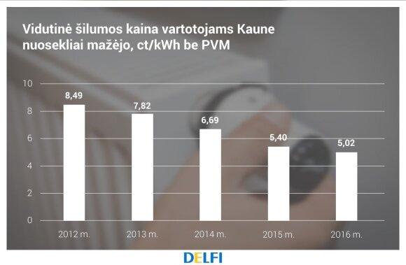 """Vidutinė šilumos kaina Kaune, """"Kauno energija"""" duomenys"""