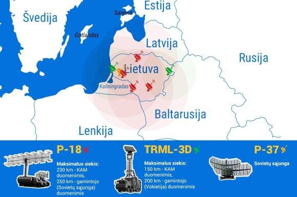 Lietuvos oro erdvės stebėjimas