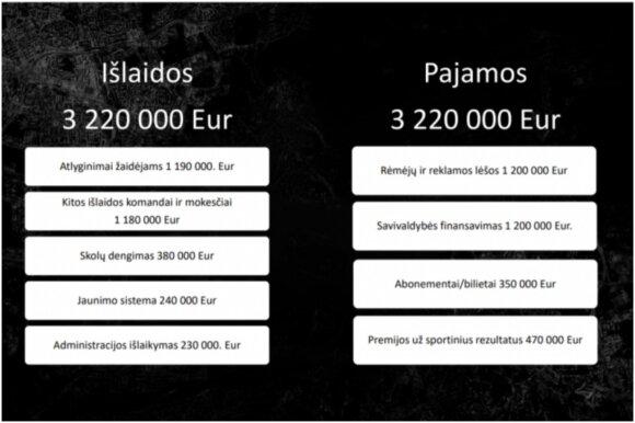 """Vilniaus """"Ryto"""" planuojamos finansinės išlaidos ir įplaukos"""