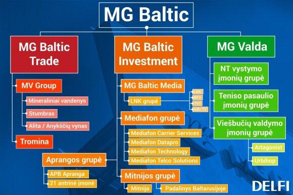 """""""MG Baltic"""" viešųjų pirkimų voratinklis: įspūdingos sumos iš ministerijų, ligoninių, universitetų"""
